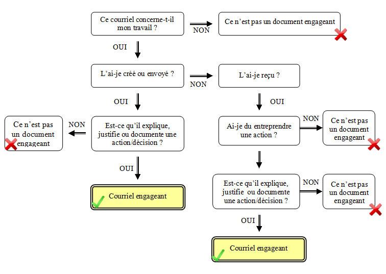 Schéma des archives départementales de la Haute-Garonne
